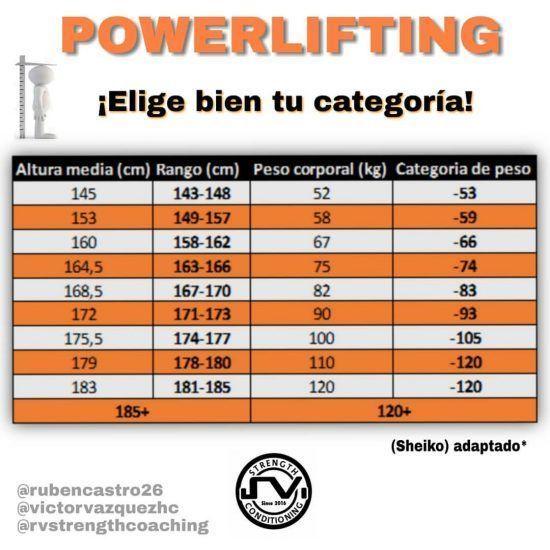 categoria de peso powerlifting